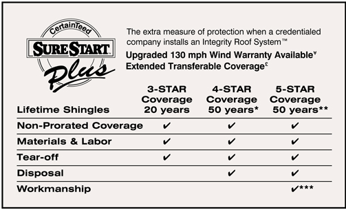 SureStart Plus Roofing Warranty
