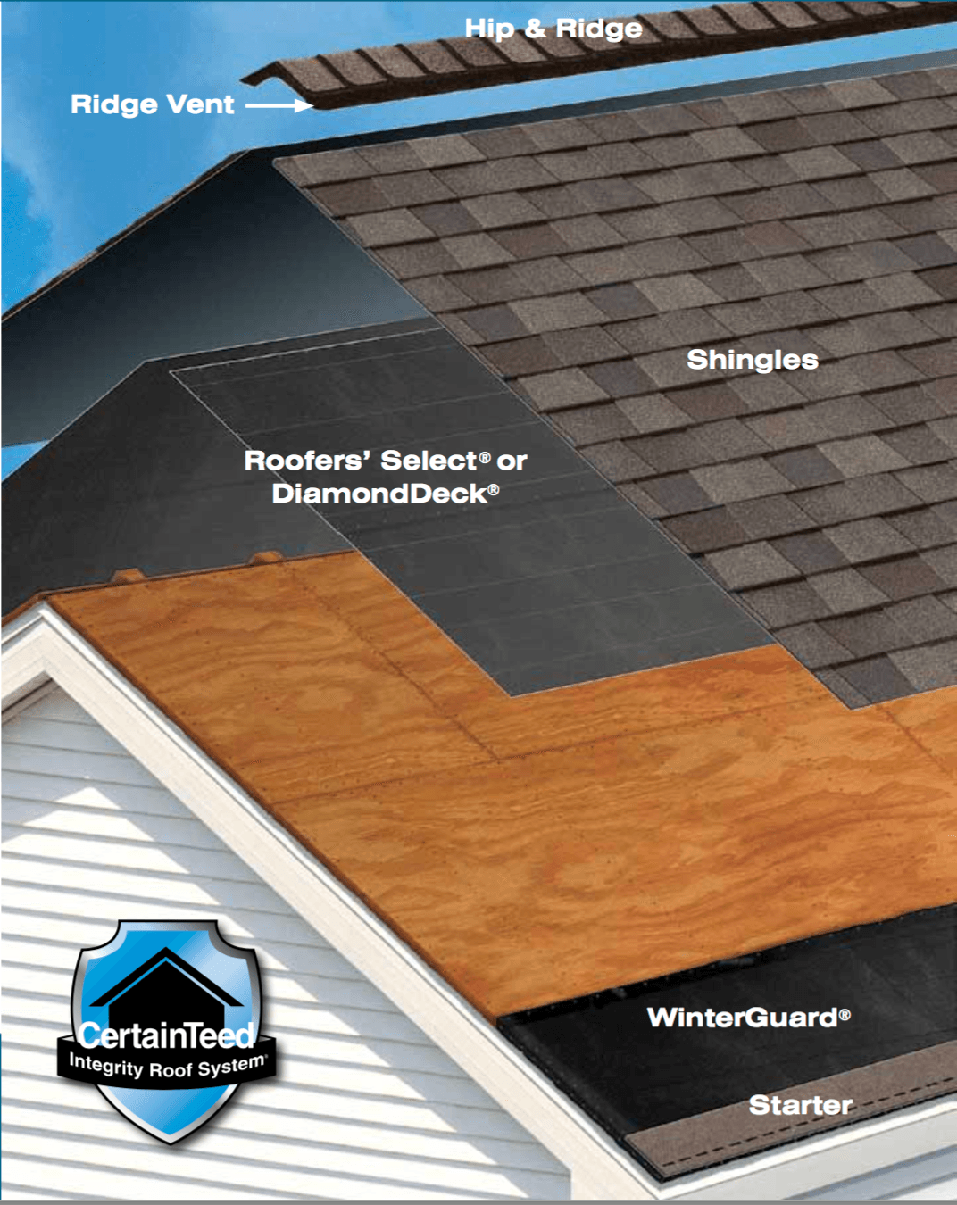 Roof cutaway: starter, winterguard, diamonddeck, shingles, ridge vent, hip & ridge